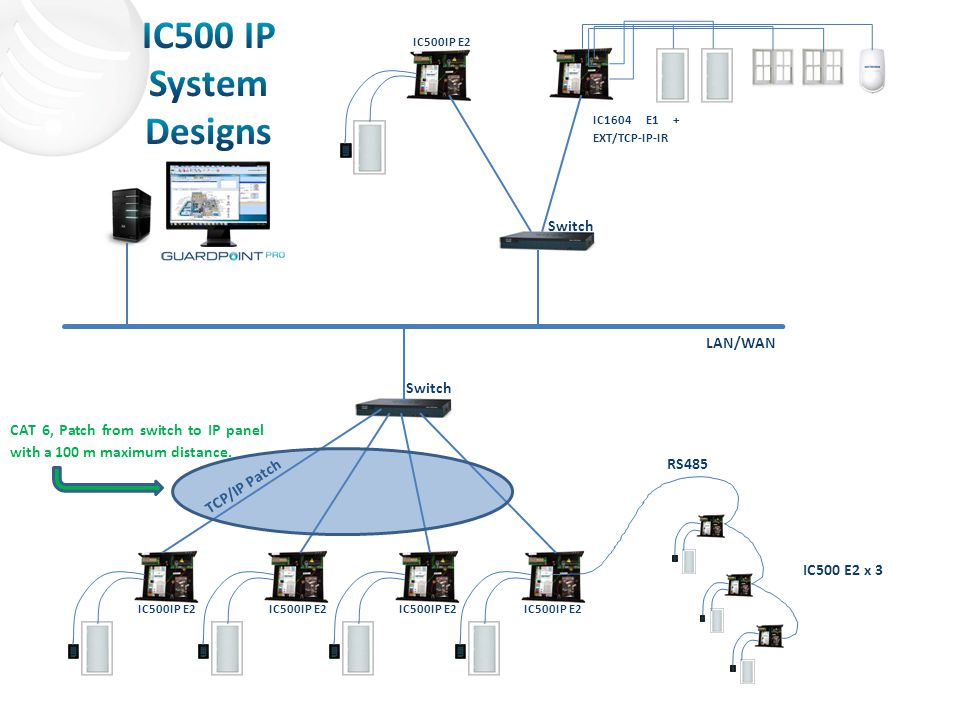 IC500 IP System Designs Switch LAN/WAN Switch