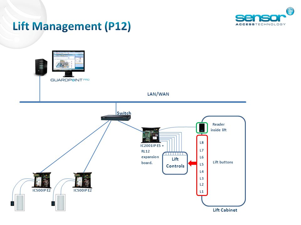 Lift Management (P12) LAN/WAN Switch Lift Controls Lift Cabinet