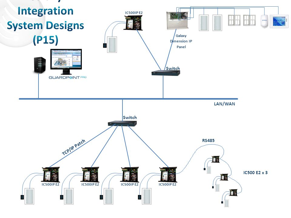 Galaxy Dimension IP Panel