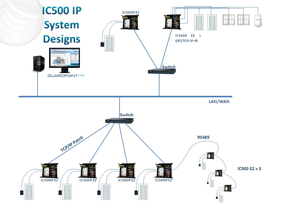 IC500 IP System Designs Switch LAN/WAN Switch RS485 TCP/IP Patch