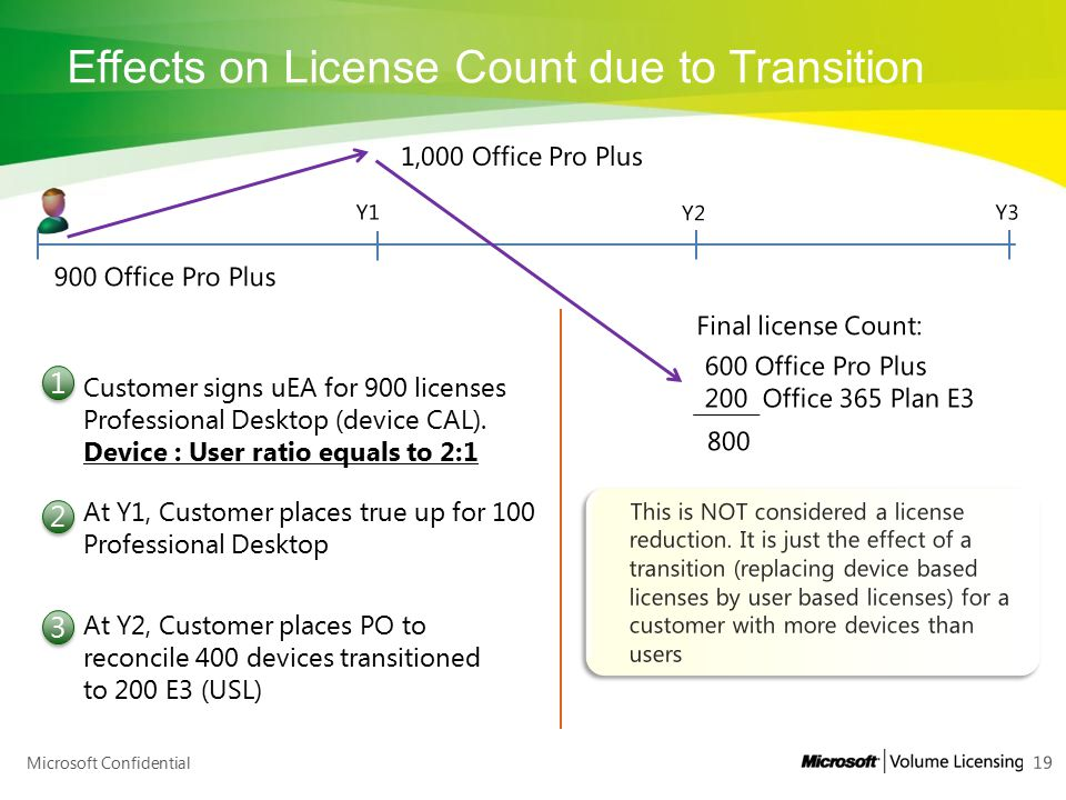 Effects on License Count due to Transition