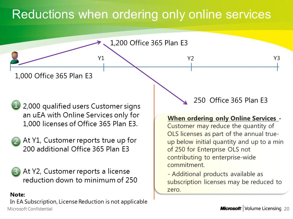 Reductions when ordering only online services