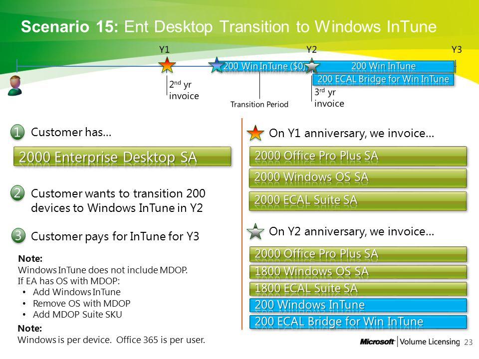 Scenario 15: Ent Desktop Transition to Windows InTune