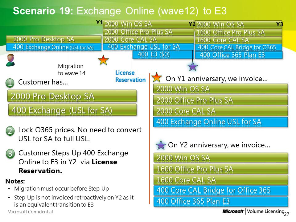 Scenario 19: Exchange Online (wave12) to E3