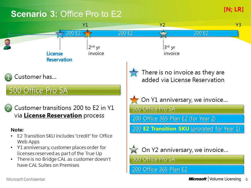 Scenario 3: Office Pro to E2