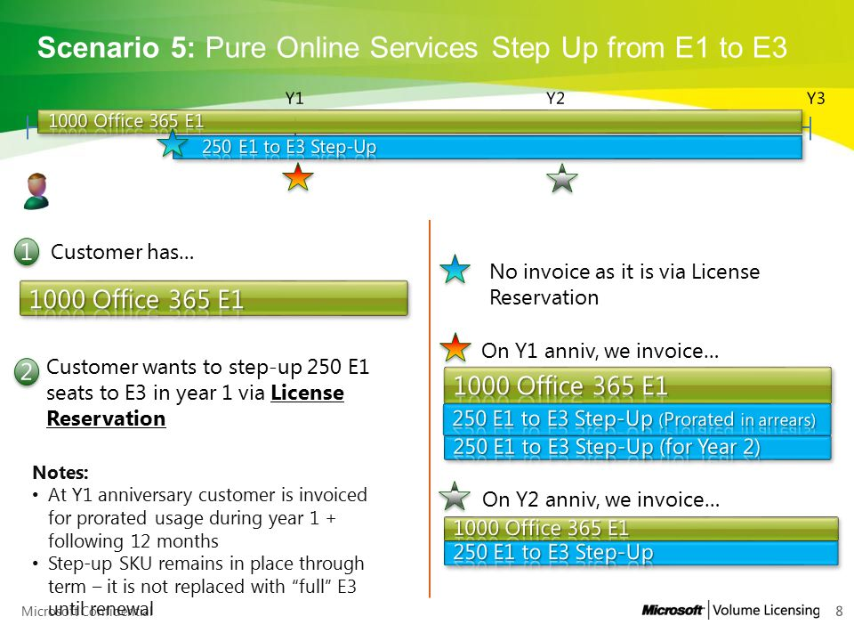 Scenario 5: Pure Online Services Step Up from E1 to E3