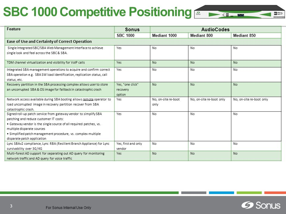 SBC 1000 Competitive Positioning