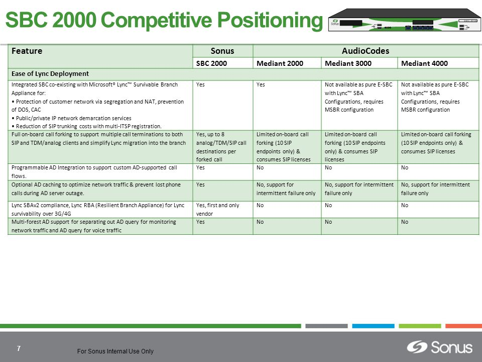 SBC 2000 Competitive Positioning