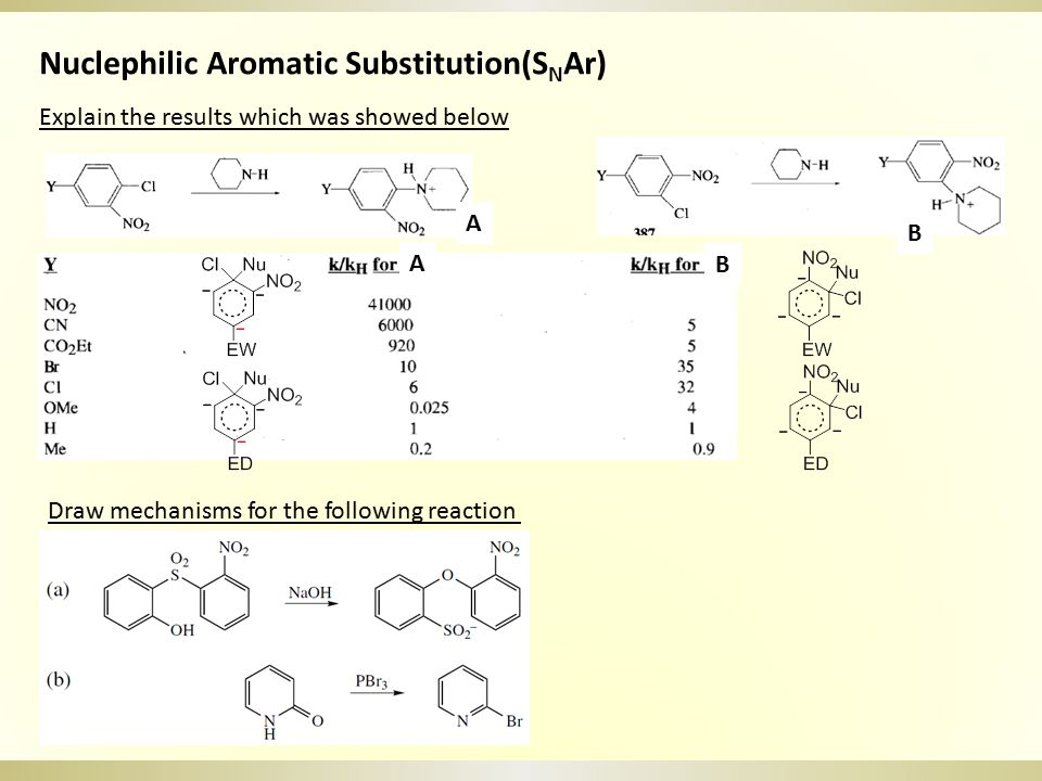 Nuclephilic Aromatic Substitution(SNAr)