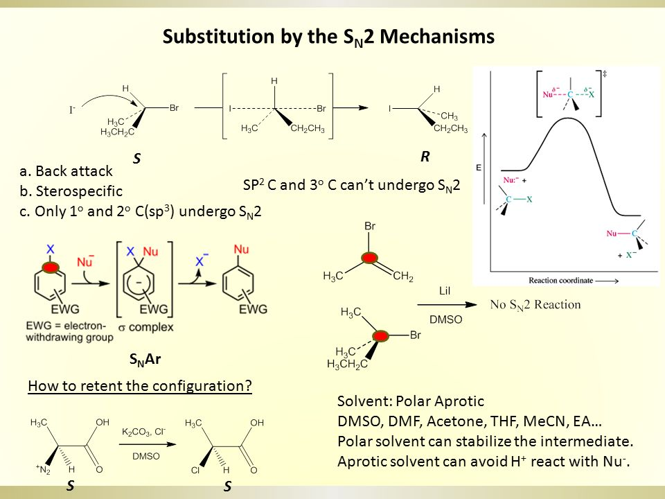 Substitution by the SN2 Mechanisms
