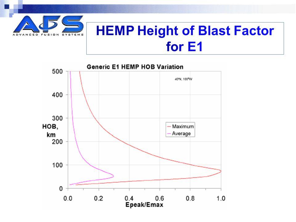 HEMP Height of Blast Factor for E1