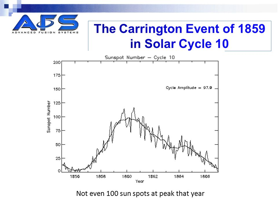The Carrington Event of 1859 in Solar Cycle 10
