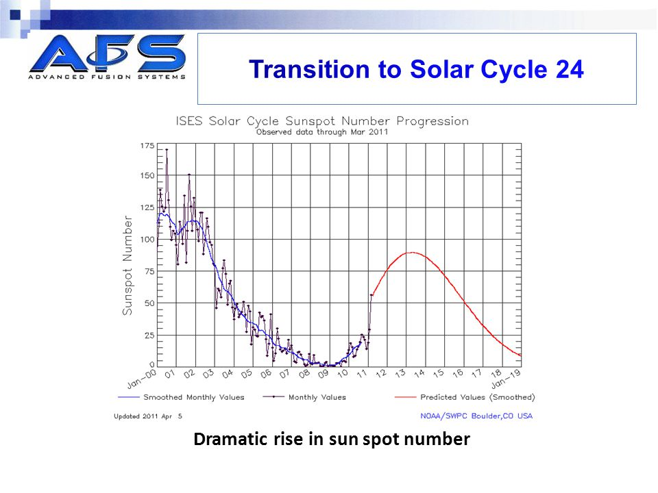 Transition to Solar Cycle 24