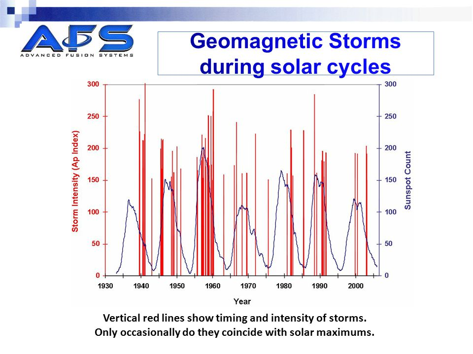 Geomagnetic Storms during solar cycles