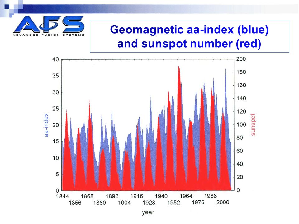Geomagnetic aa-index (blue) and sunspot number (red)