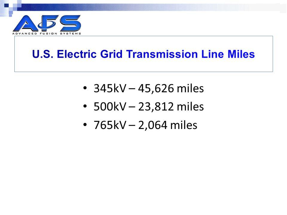 U.S. Electric Grid Transmission Line Miles