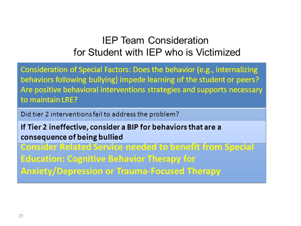 IEP Team Consideration for Student with IEP who is Victimized