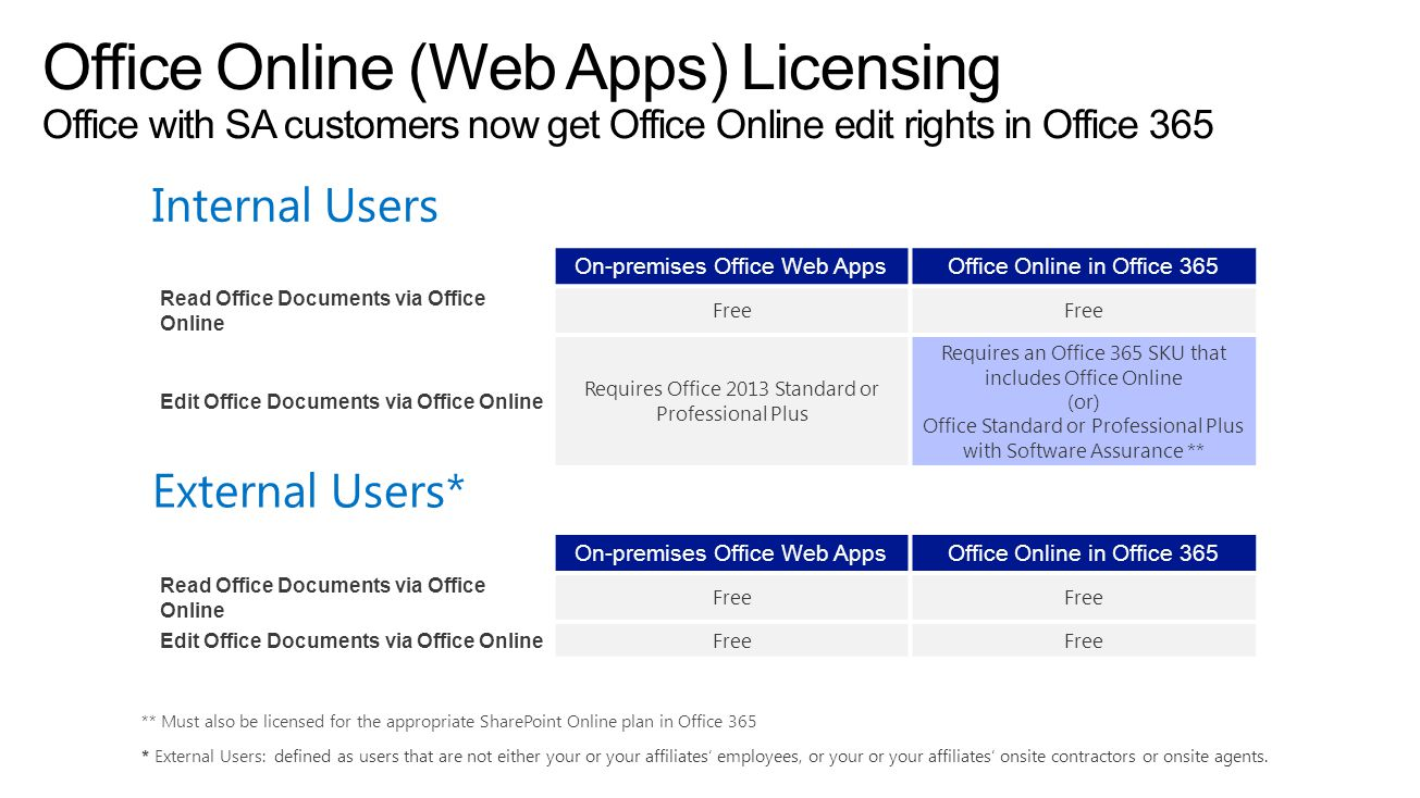 4/11/2017 6:19 PM Office Online (Web Apps) Licensing Office with SA customers now get Office Online edit rights in Office 365.