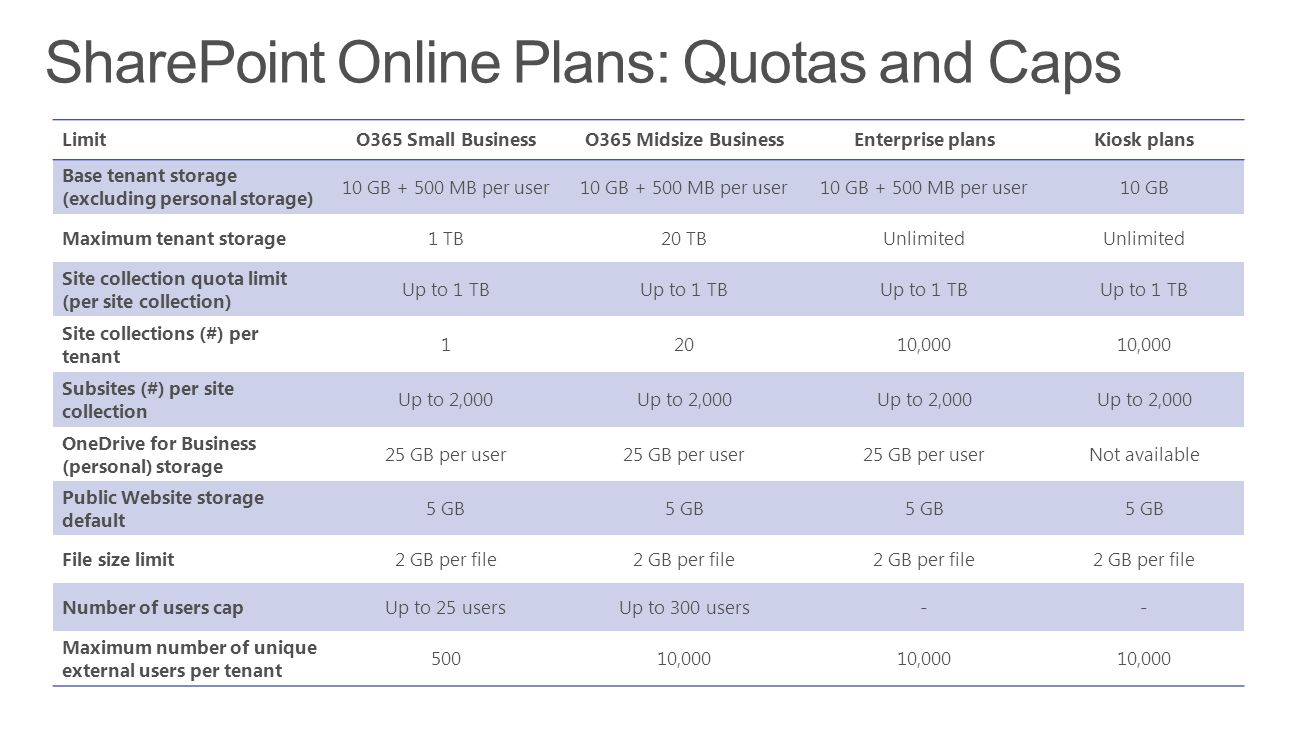 SharePoint Online Plans: Quotas and Caps