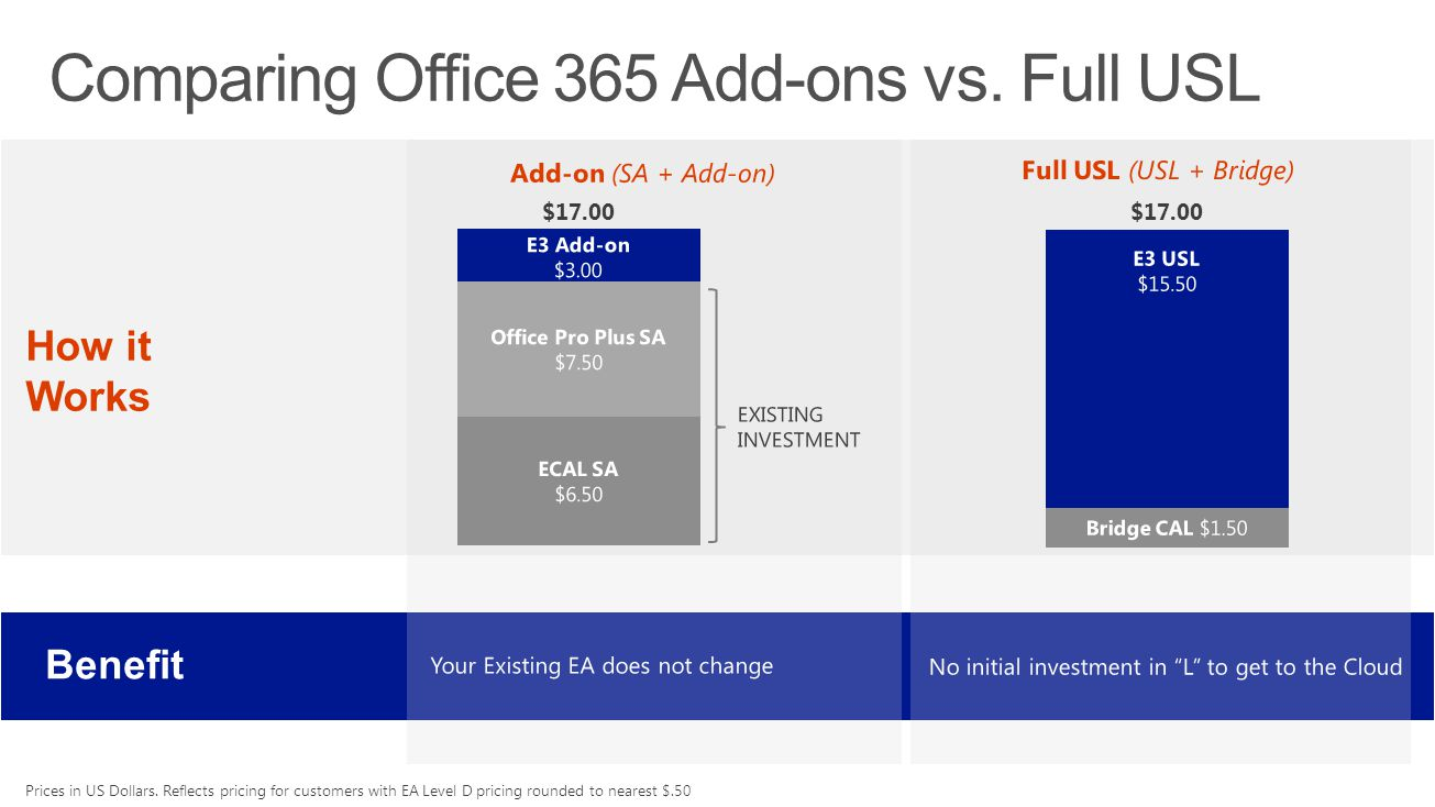 Comparing Office 365 Add-ons vs. Full USL