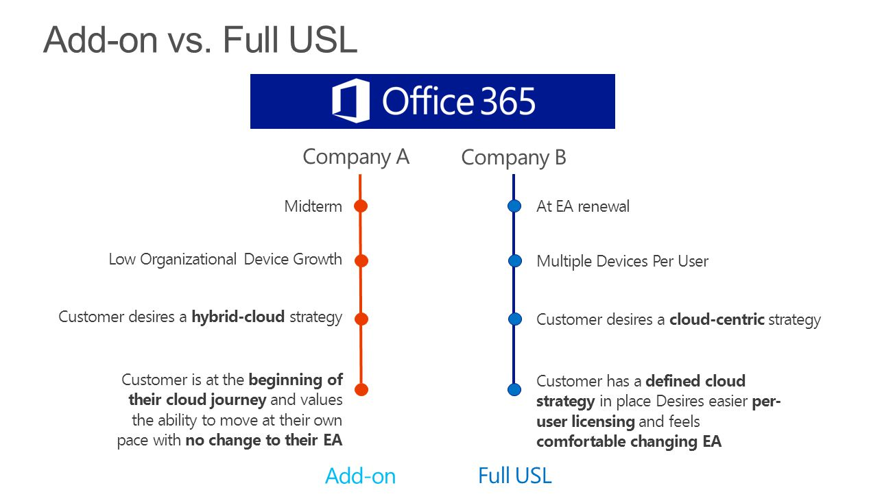 Add-on vs. Full USL Company A Company B Add-on Full USL Midterm