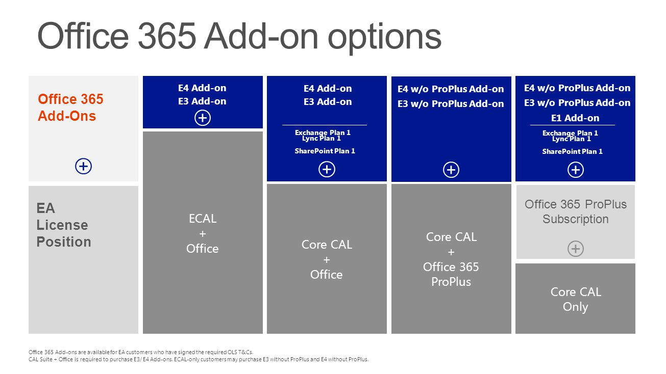 Office 365 ProPlus Subscription