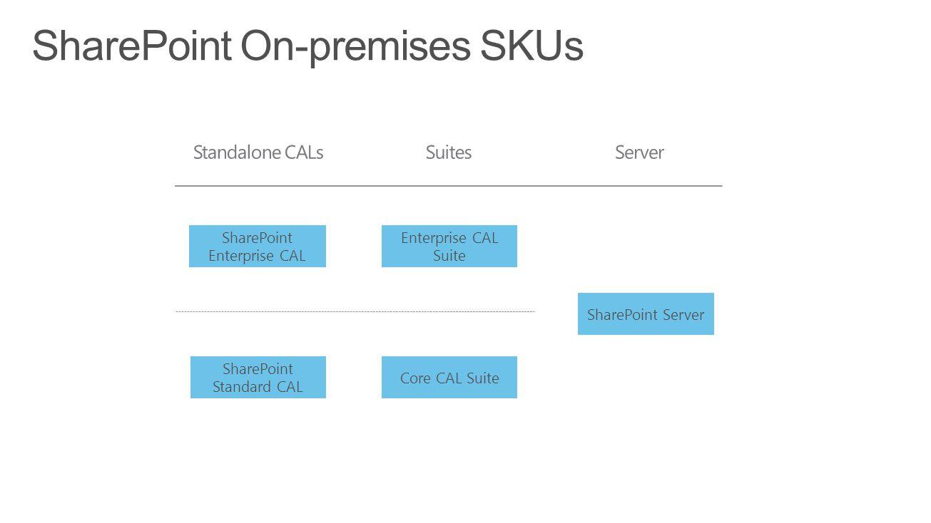 SharePoint On-premises SKUs