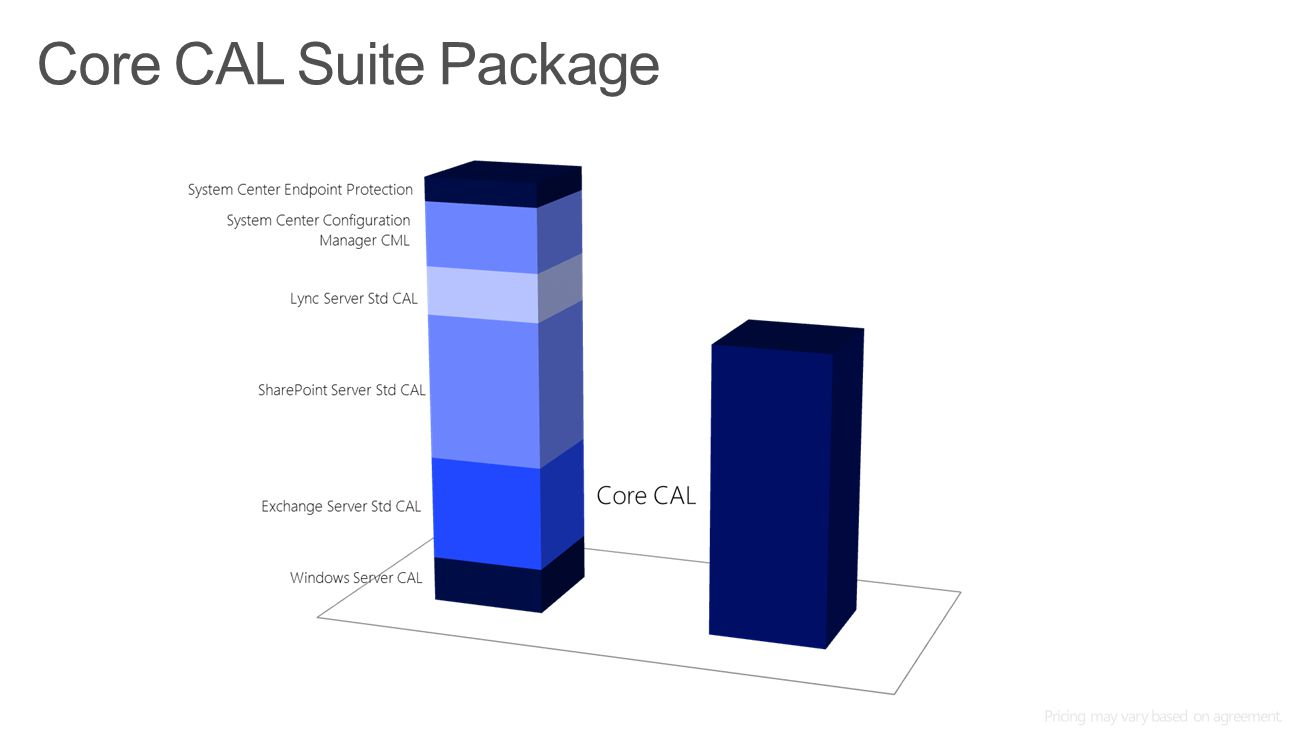 Core CAL Suite Package Microsoft Office365 4/11/2017