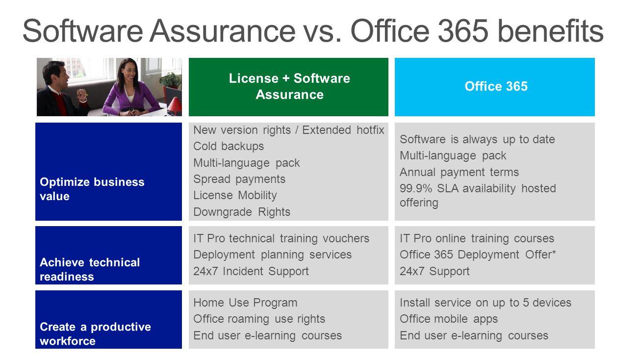 Software Assurance vs. Office 365 benefits