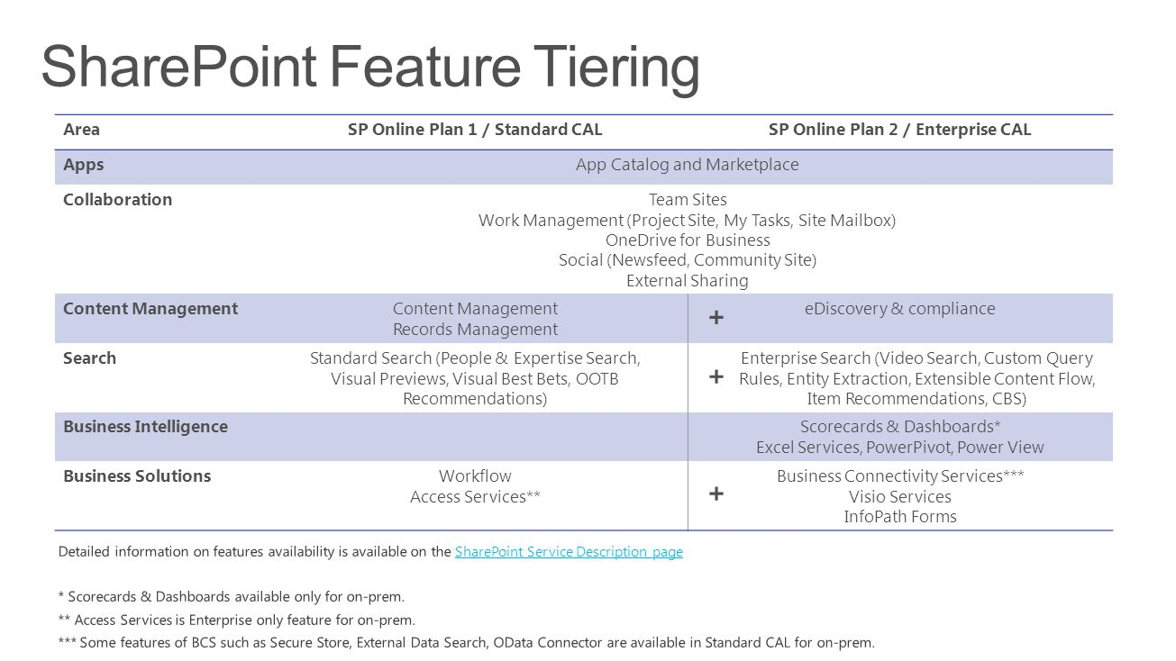 SharePoint Feature Tiering