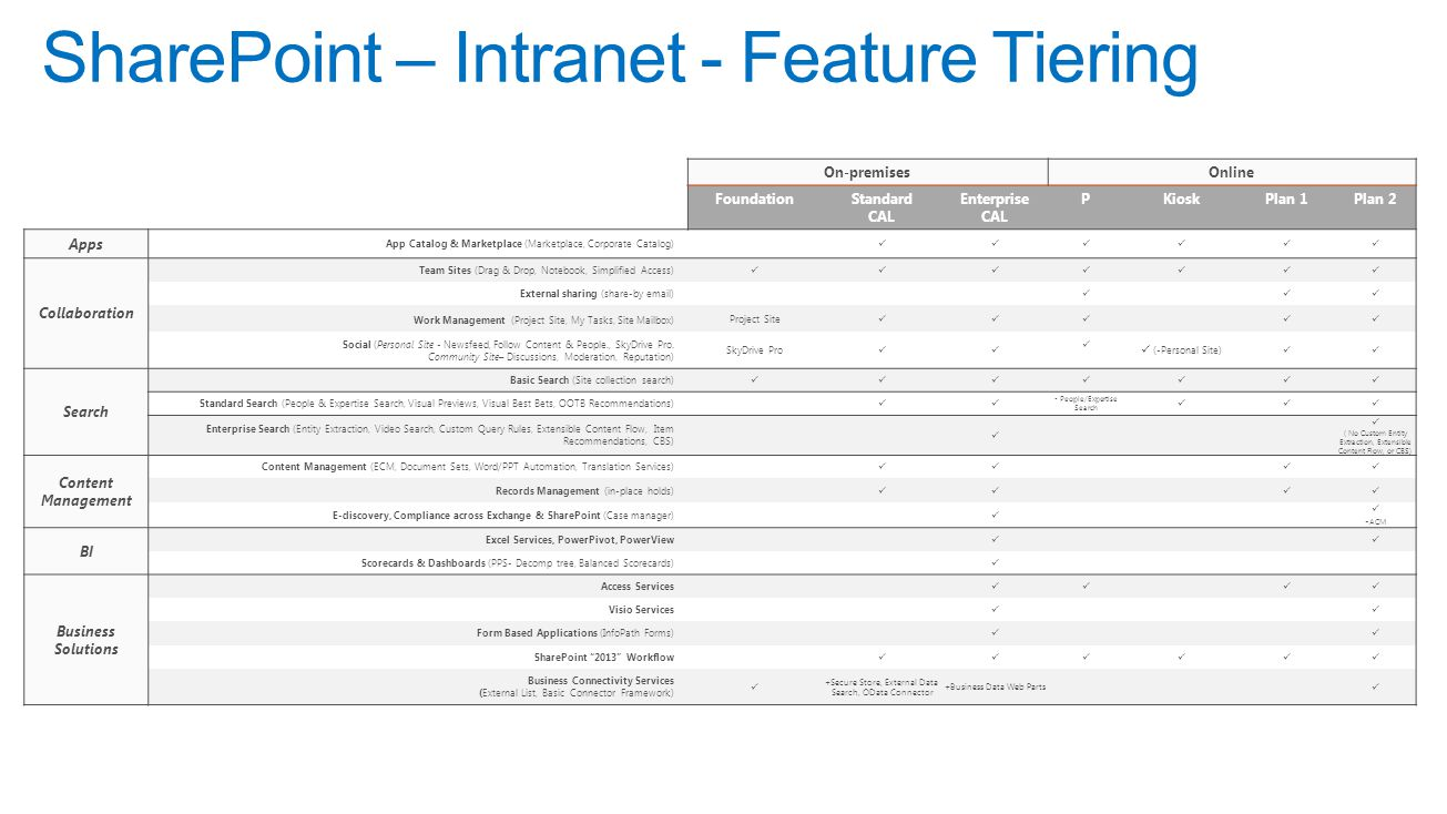 SharePoint – Intranet - Feature Tiering