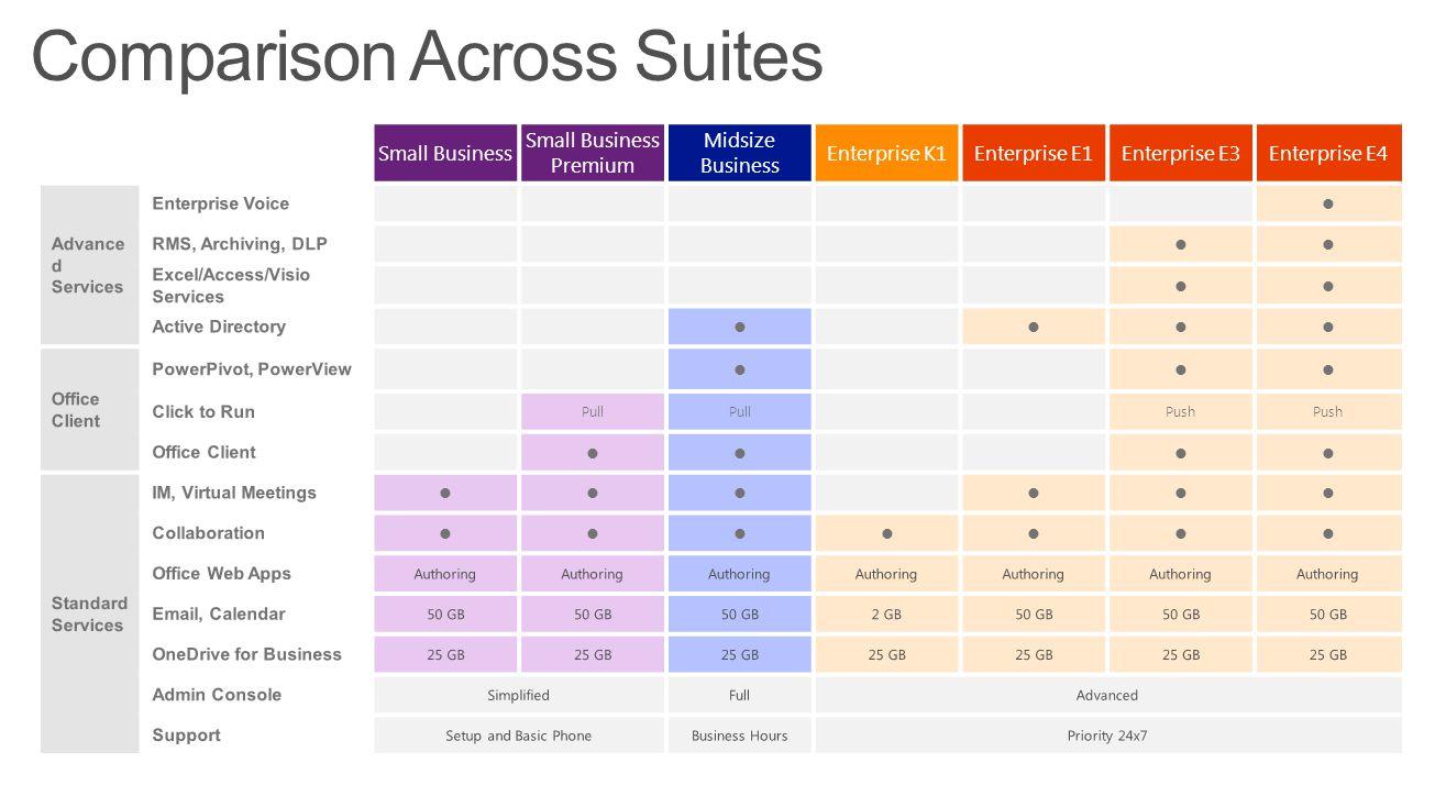 Comparison Across Suites