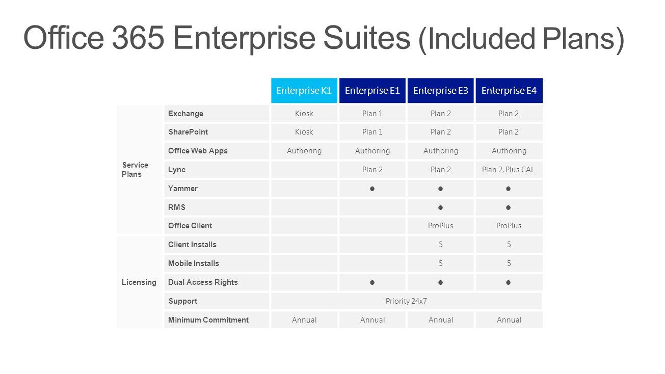 Office 365 Enterprise Suites (Included Plans)