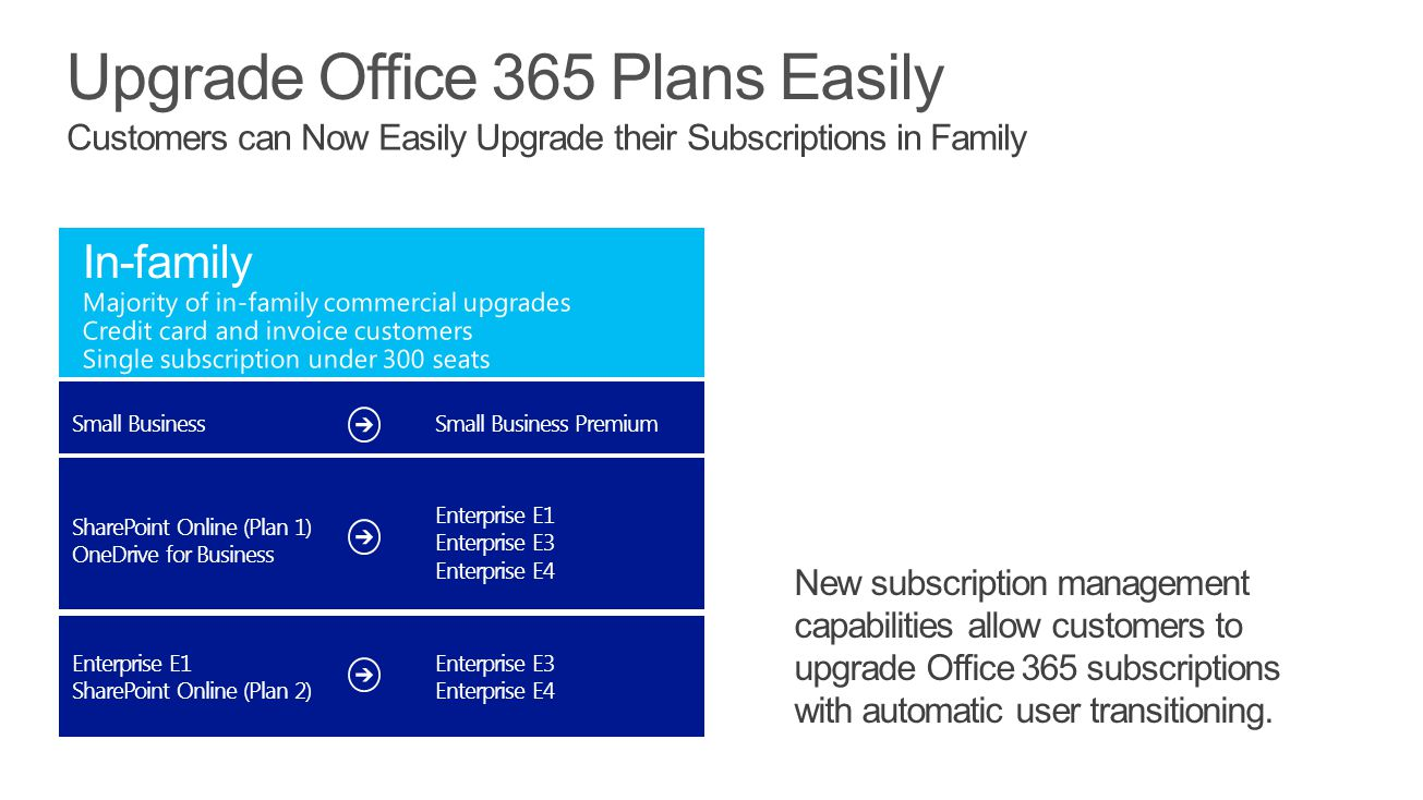 Upgrade Office 365 Plans Easily