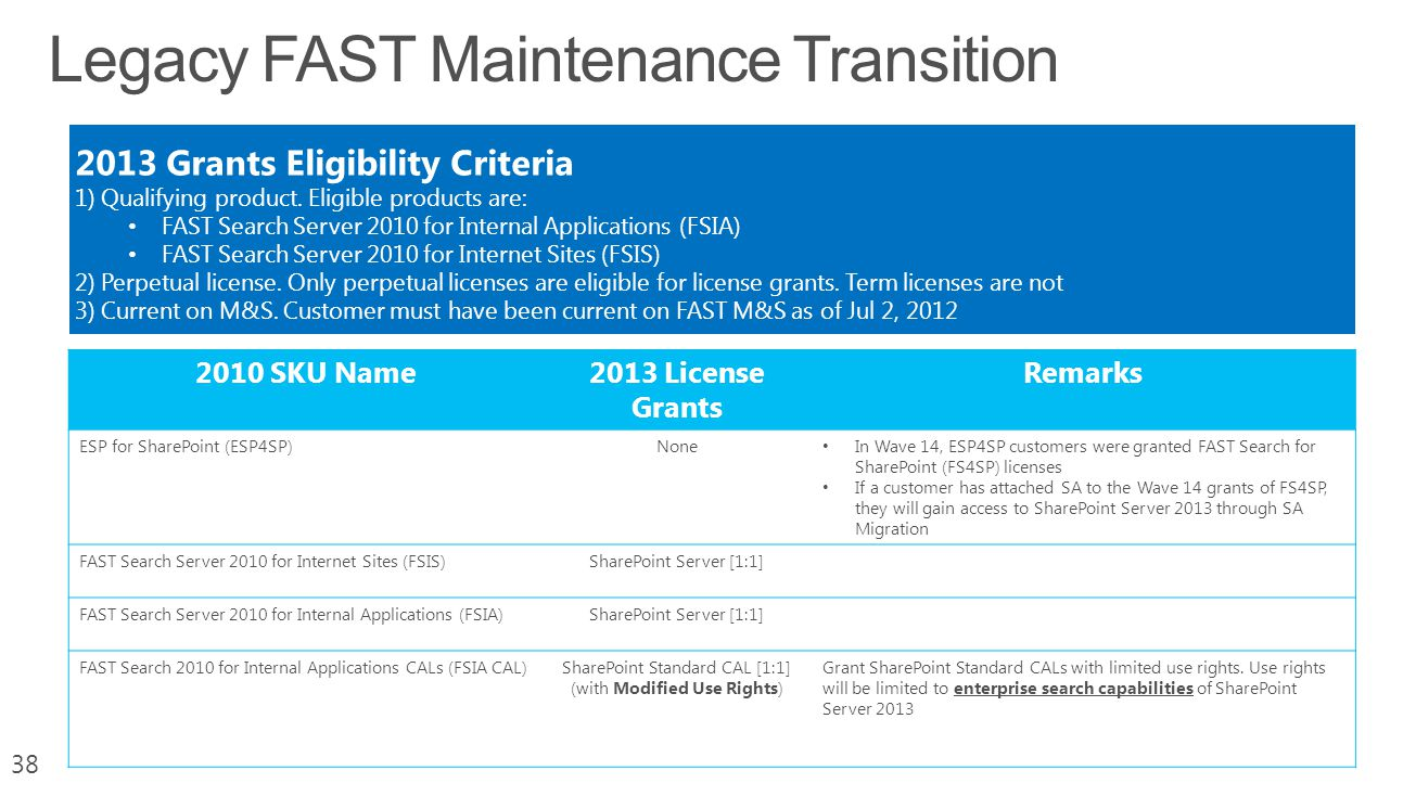 Legacy FAST Maintenance Transition