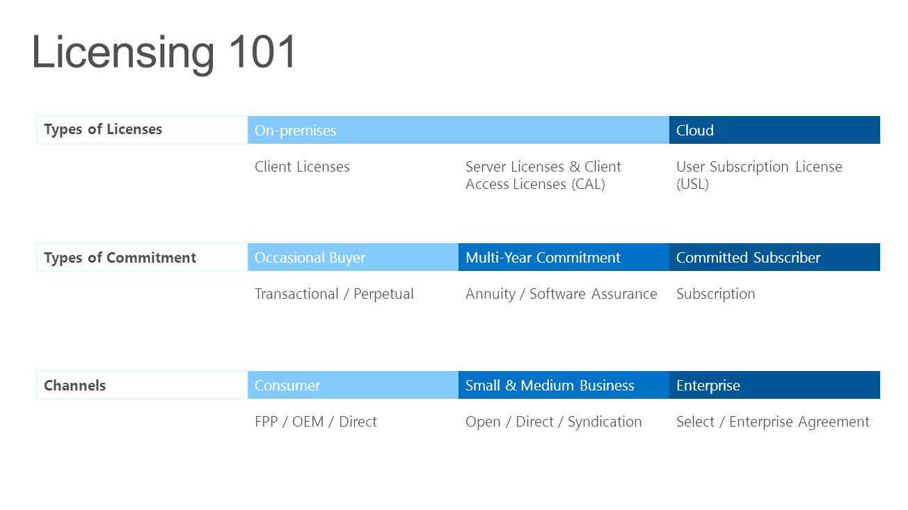 Licensing 101 Types of Licenses On-premises Cloud Client Licenses