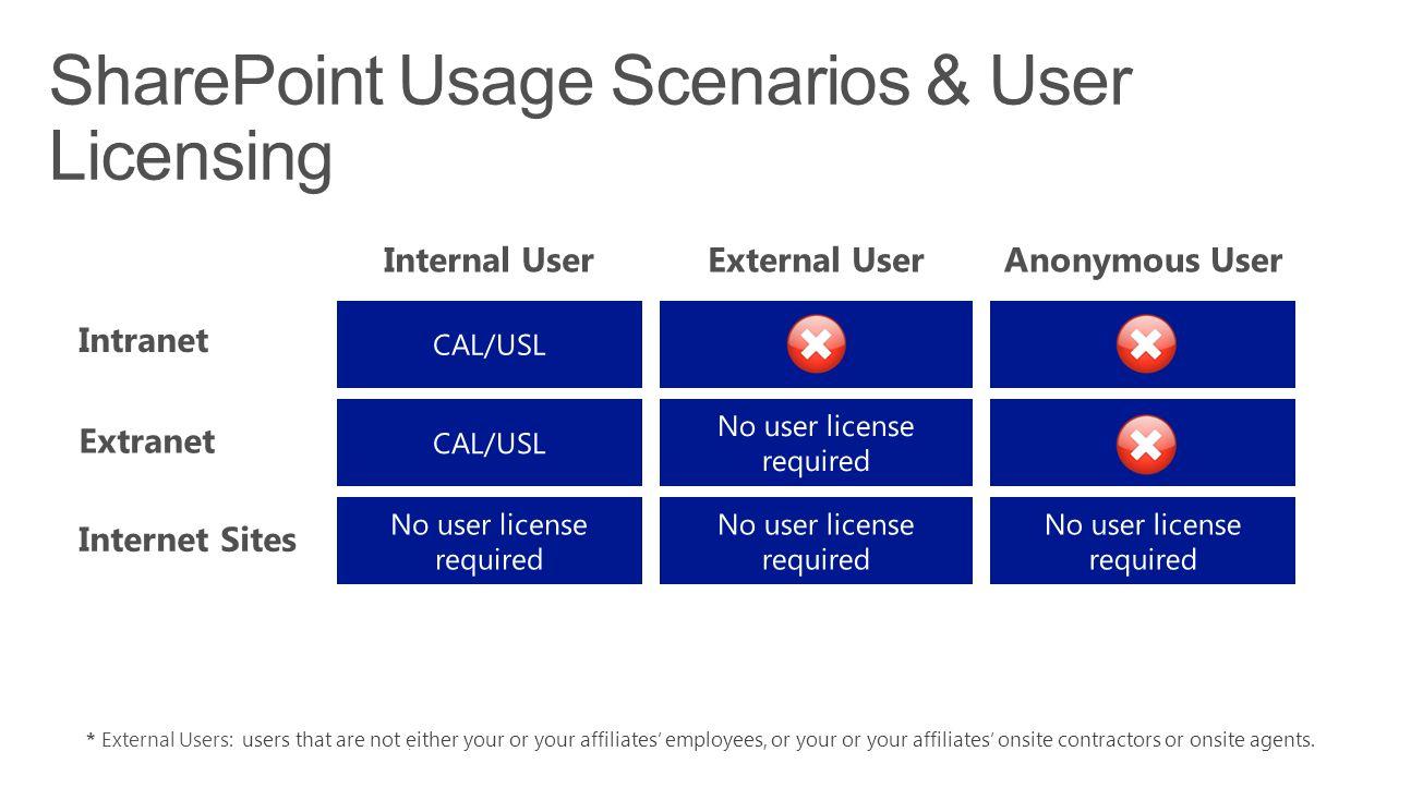 SharePoint Usage Scenarios & User Licensing