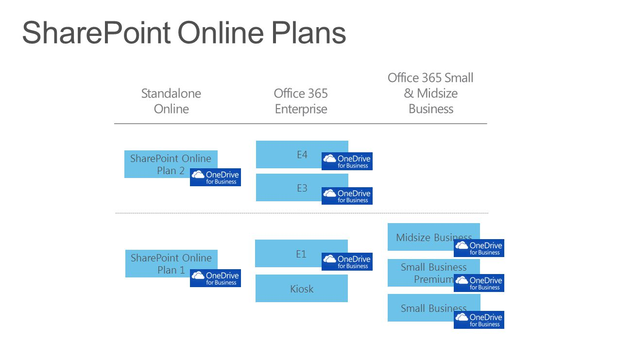 SharePoint Online Plans