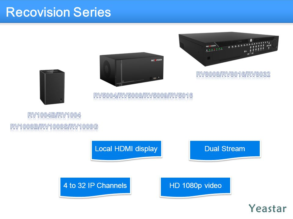 Recovision Series Local HDMI display Dual Stream 4 to 32 IP Channels