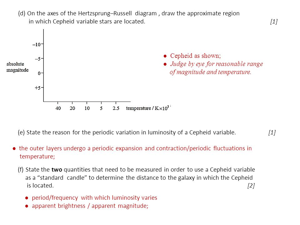 (d) On the axes of the Hertzsprung–Russell diagram , draw the approximate region