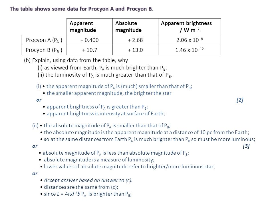 The table shows some data for Procyon A and Procyon B. Apparent