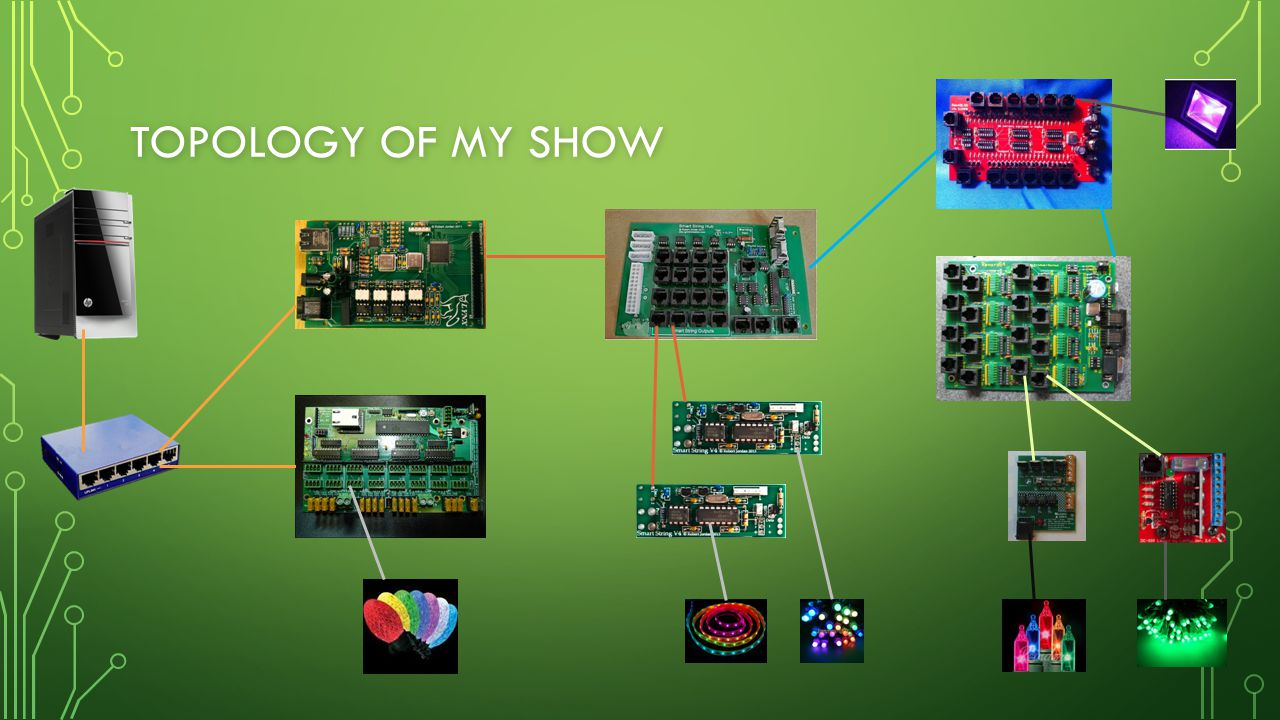 Topology of my show