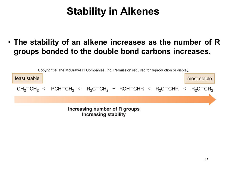 Stability in Alkenes The stability of an alkene increases as the number of R groups bonded to the double bond carbons increases.