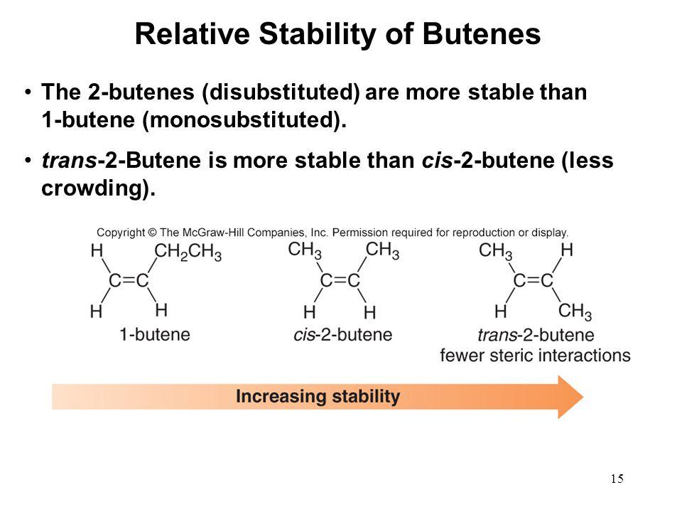 Relative Stability of Butenes
