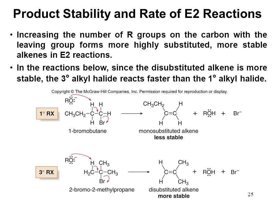 Product Stability and Rate of E2 Reactions