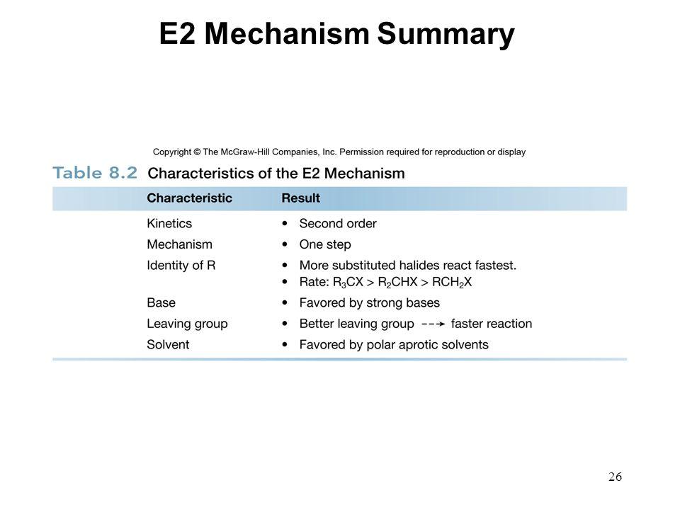 E2 Mechanism Summary