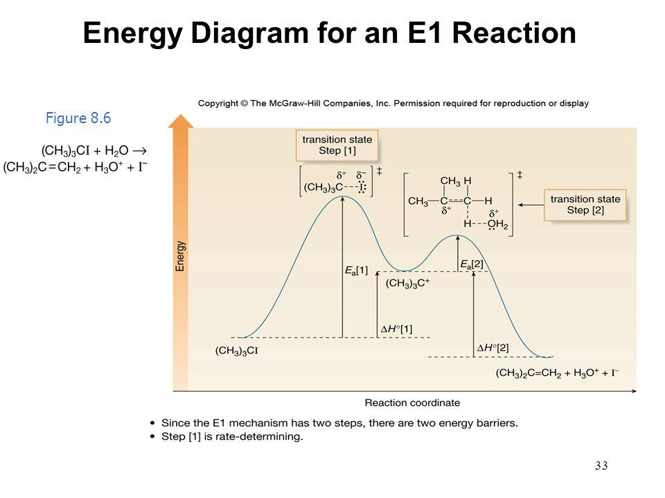 Energy Diagram for an E1 Reaction