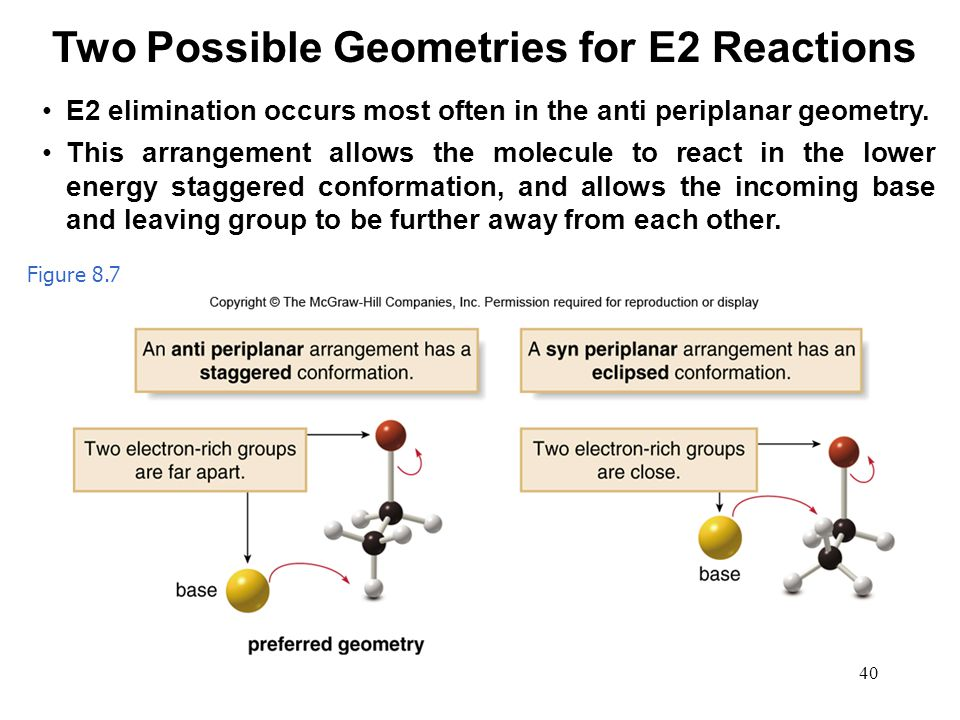 Two Possible Geometries for E2 Reactions