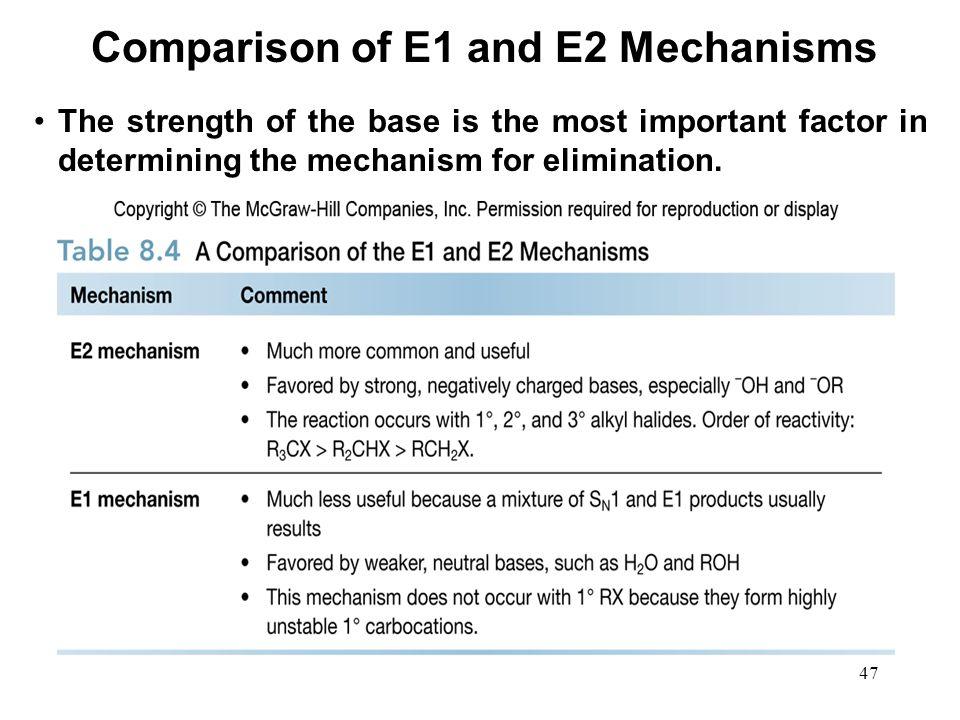 Comparison of E1 and E2 Mechanisms