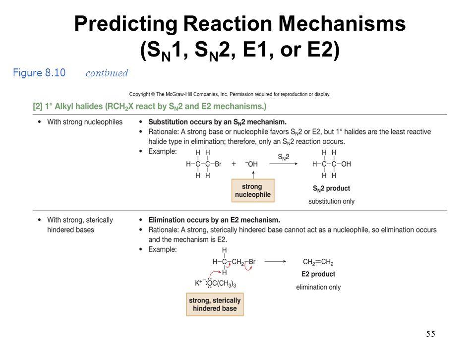 Predicting Reaction Mechanisms (SN1, SN2, E1, or E2)